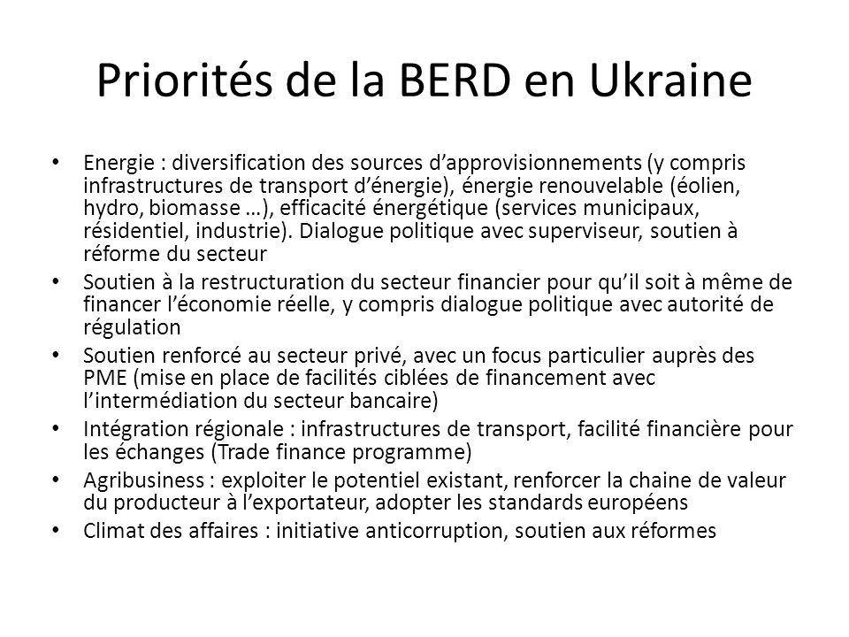 Priorités de la BERD en Ukraine Energie : diversification des sources d'approvisionnements (y compris infrastructures de transport d'énergie), énergie renouvelable (éolien, hydro, biomasse …), efficacité énergétique (services municipaux, résidentiel, industrie).