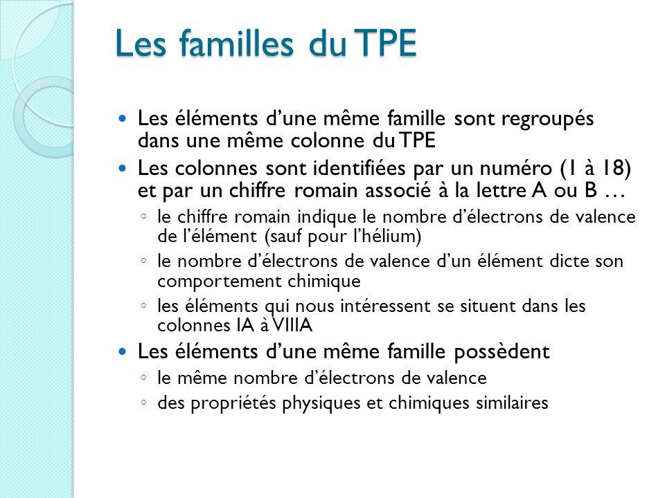 Les familles du TPE Les éléments d'une même famille sont regroupés dans une même colonne du TPE Les colonnes sont identifiées par un numéro (1 à 18) et par un chiffre romain associé à la lettre A ou B … ◦ le chiffre romain indique le nombre d'électrons de valence de l'élément (sauf pour l'hélium) ◦ le nombre d'électrons de valence d'un élément dicte son comportement chimique ◦ les éléments qui nous intéressent se situent dans les colonnes IA à VIIIA Les éléments d'une même famille possèdent ◦ le même nombre d'électrons de valence ◦ des propriétés physiques et chimiques similaires