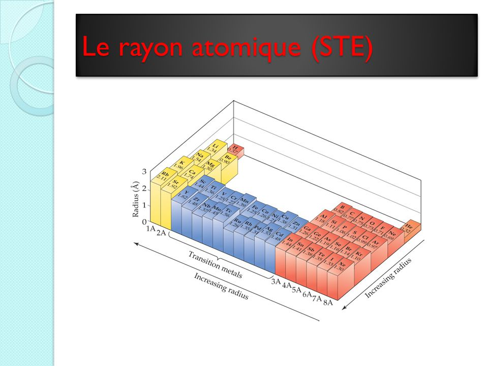 Le rayon atomique (STE)