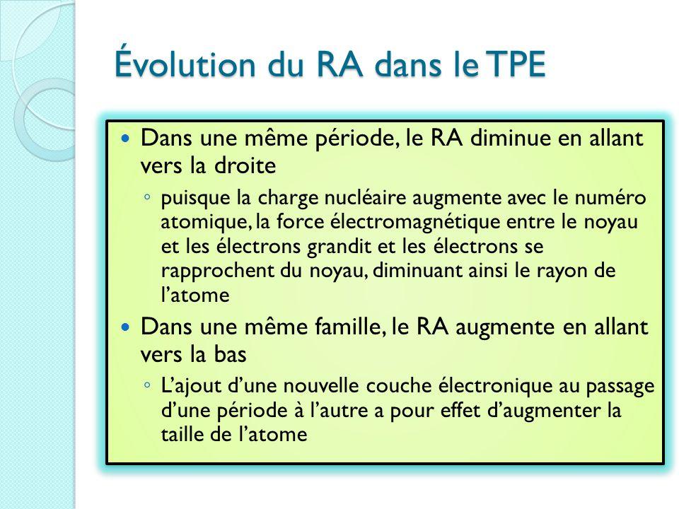 Évolution du RA dans le TPE Dans une même période, le RA diminue en allant vers la droite ◦ puisque la charge nucléaire augmente avec le numéro atomique, la force électromagnétique entre le noyau et les électrons grandit et les électrons se rapprochent du noyau, diminuant ainsi le rayon de l'atome Dans une même famille, le RA augmente en allant vers la bas ◦ L'ajout d'une nouvelle couche électronique au passage d'une période à l'autre a pour effet d'augmenter la taille de l'atome Dans une même période, le RA diminue en allant vers la droite ◦ puisque la charge nucléaire augmente avec le numéro atomique, la force électromagnétique entre le noyau et les électrons grandit et les électrons se rapprochent du noyau, diminuant ainsi le rayon de l'atome Dans une même famille, le RA augmente en allant vers la bas ◦ L'ajout d'une nouvelle couche électronique au passage d'une période à l'autre a pour effet d'augmenter la taille de l'atome
