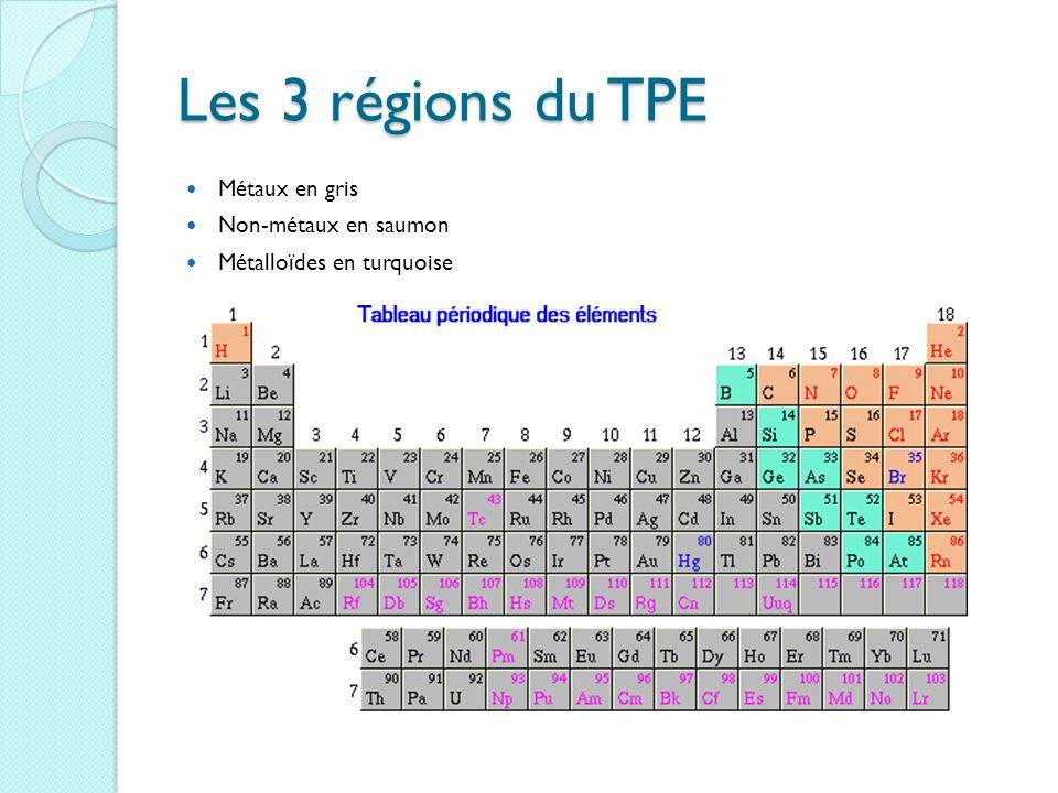 Les 3 régions du TPE Métaux en gris Non-métaux en saumon Métalloïdes en turquoise