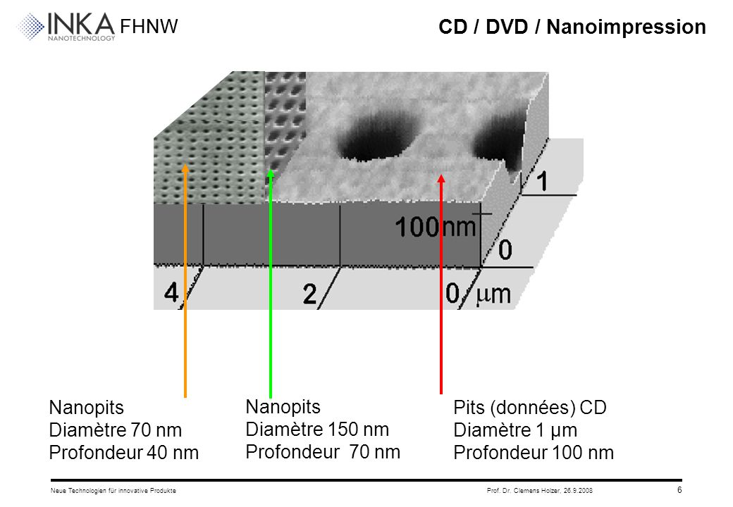 FHNW 26.9.2008Neue Technologien für innovative ProdukteProf. Dr. Clemens Holzer, 6 CD / DVD / Nanoimpression Pits (données) CD Diamètre 1 μm Profondeu