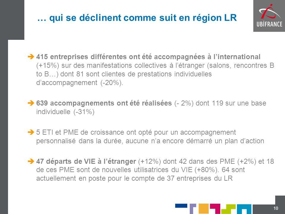 … qui se déclinent comme suit en région LR  415 entreprises différentes ont été accompagnées à l'international (+15%) sur des manifestations collecti