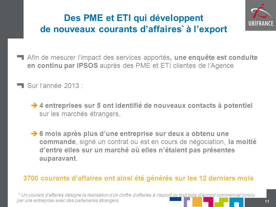 Des PME et ETI qui développent de nouveaux courants d'affaires * à l'export Afin de mesurer l'impact des services apportés, une enquête est conduite e