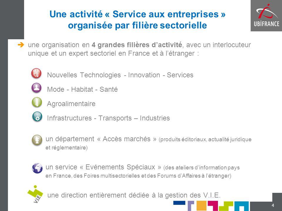 Une activité « Service aux entreprises » organisée par filière sectorielle  une organisation en 4 grandes filières d'activité, avec un interlocuteur