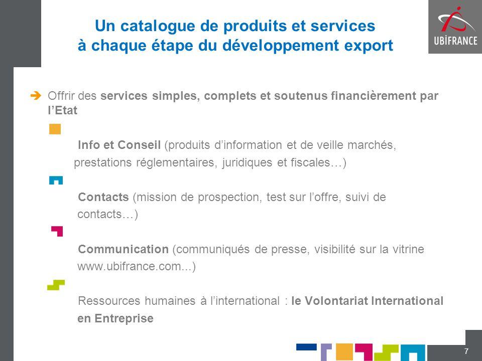 Un catalogue de produits et services à chaque étape du développement export  Offrir des services simples, complets et soutenus financièrement par l'E