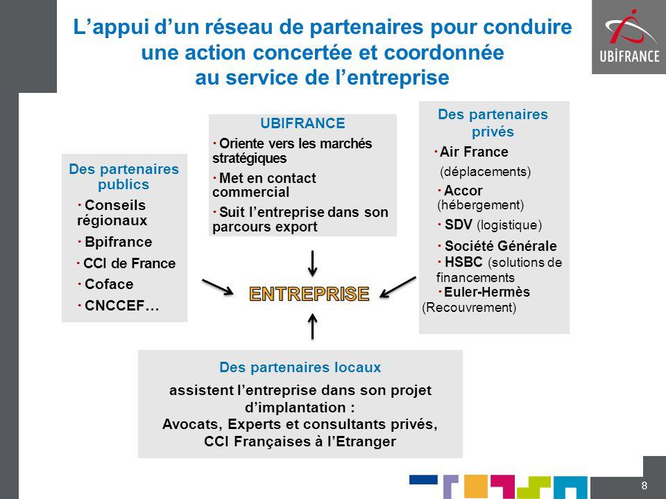 L'appui d'un réseau de partenaires pour conduire une action concertée et coordonnée au service de l'entreprise 8 Des partenaires publics  Conseils ré