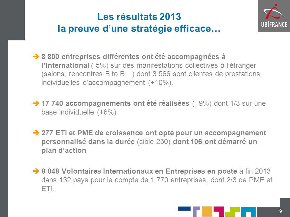 Les résultats 2013 la preuve d'une stratégie efficace…  8 800 entreprises différentes ont été accompagnées à l'international (-5%) sur des manifestat