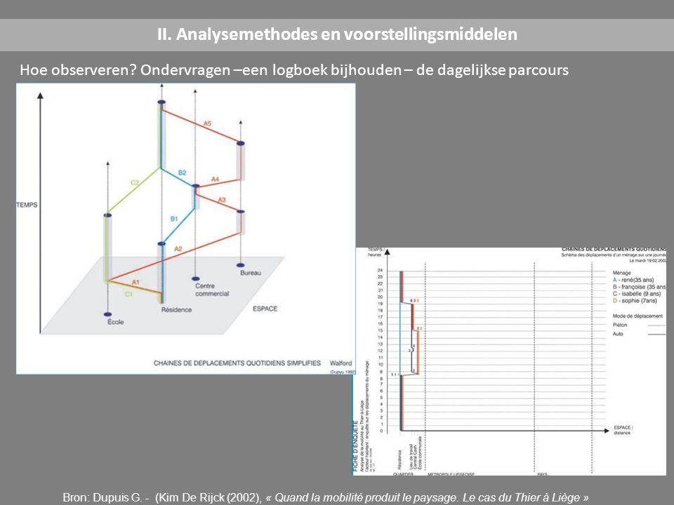 Hoe observeren? Ondervragen –een logboek bijhouden – de dagelijkse parcours II. Analysemethodes en voorstellingsmiddelen Bron: Dupuis G. - (Kim De Rij