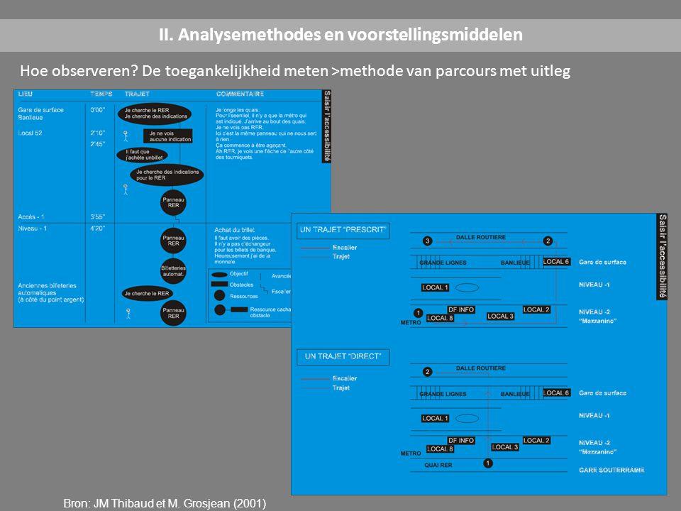 Hoe observeren? De toegankelijkheid meten >methode van parcours met uitleg II. Analysemethodes en voorstellingsmiddelen Bron: JM Thibaud et M. Grosjea