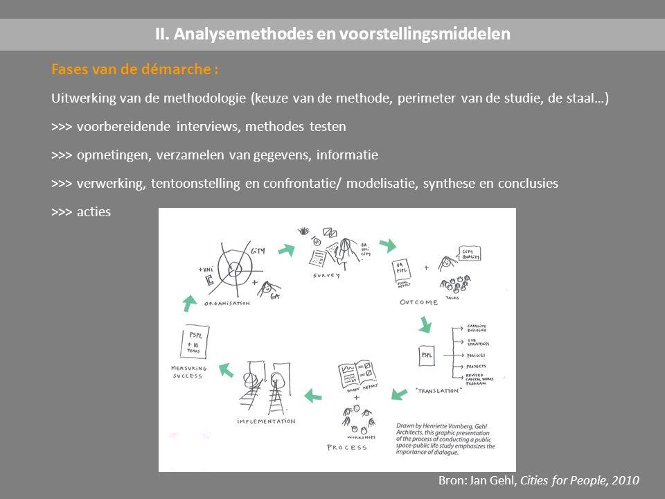 Fases van de démarche : Uitwerking van de methodologie (keuze van de methode, perimeter van de studie, de staal…) >>> voorbereidende interviews, metho