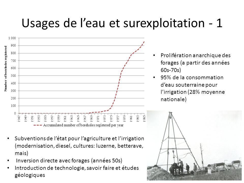Usages de l'eau et surexploitation - 1 Prolifération anarchique des forages (a partir des années 60s-70s) 95% de la consommation d'eau souterraine pou