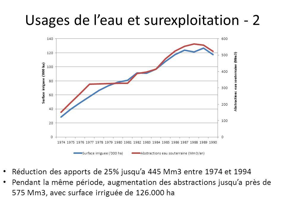 Usages de l'eau et surexploitation - 2 Réduction des apports de 25% jusqu'a 445 Mm3 entre 1974 et 1994 Pendant la même période, augmentation des abstractions jusqu'a près de 575 Mm3, avec surface irriguée de 126.000 ha