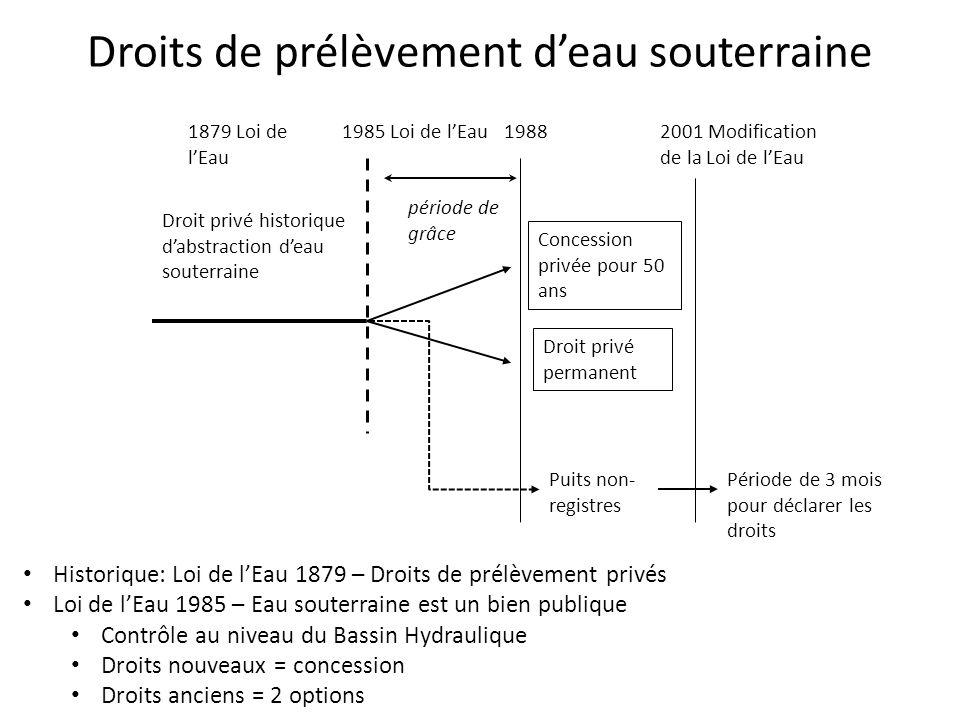 1879 Loi de l'Eau 1985 Loi de l'Eau Droit privé historique d'abstraction d'eau souterraine période de grâce Concession privée pour 50 ans Droit privé
