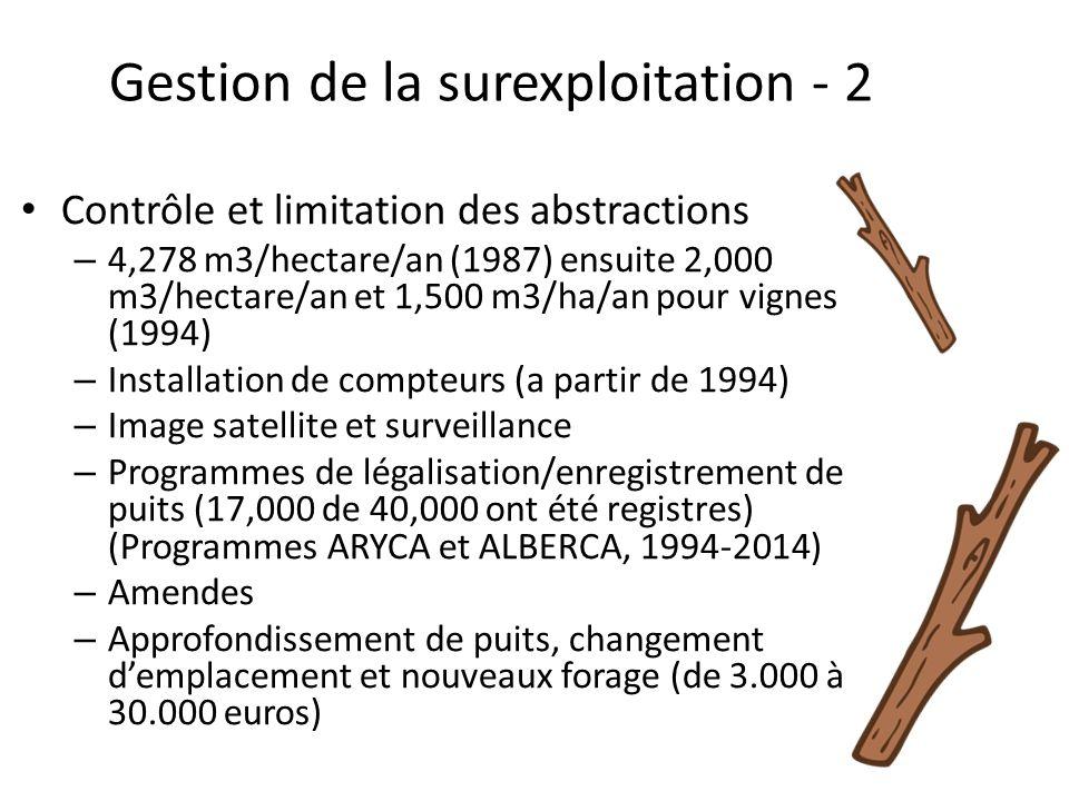 Gestion de la surexploitation - 2 Contrôle et limitation des abstractions – 4,278 m3/hectare/an (1987) ensuite 2,000 m3/hectare/an et 1,500 m3/ha/an pour vignes (1994) – Installation de compteurs (a partir de 1994) – Image satellite et surveillance – Programmes de légalisation/enregistrement de puits (17,000 de 40,000 ont été registres) (Programmes ARYCA et ALBERCA, 1994-2014) – Amendes – Approfondissement de puits, changement d'emplacement et nouveaux forage (de 3.000 à 30.000 euros)