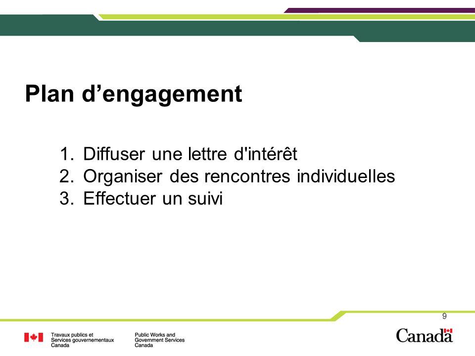 Plan d'engagement 9 1.Diffuser une lettre d'intérêt 2.Organiser des rencontres individuelles 3.Effectuer un suivi