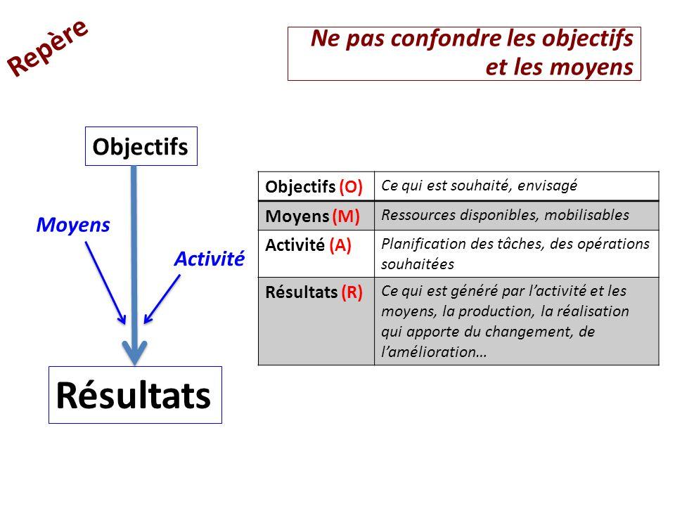 Ne pas confondre les objectifs et les moyens Repère Objectifs Moyens Activité Résultats Objectifs (O) Ce qui est souhaité, envisagé Moyens (M) Ressour