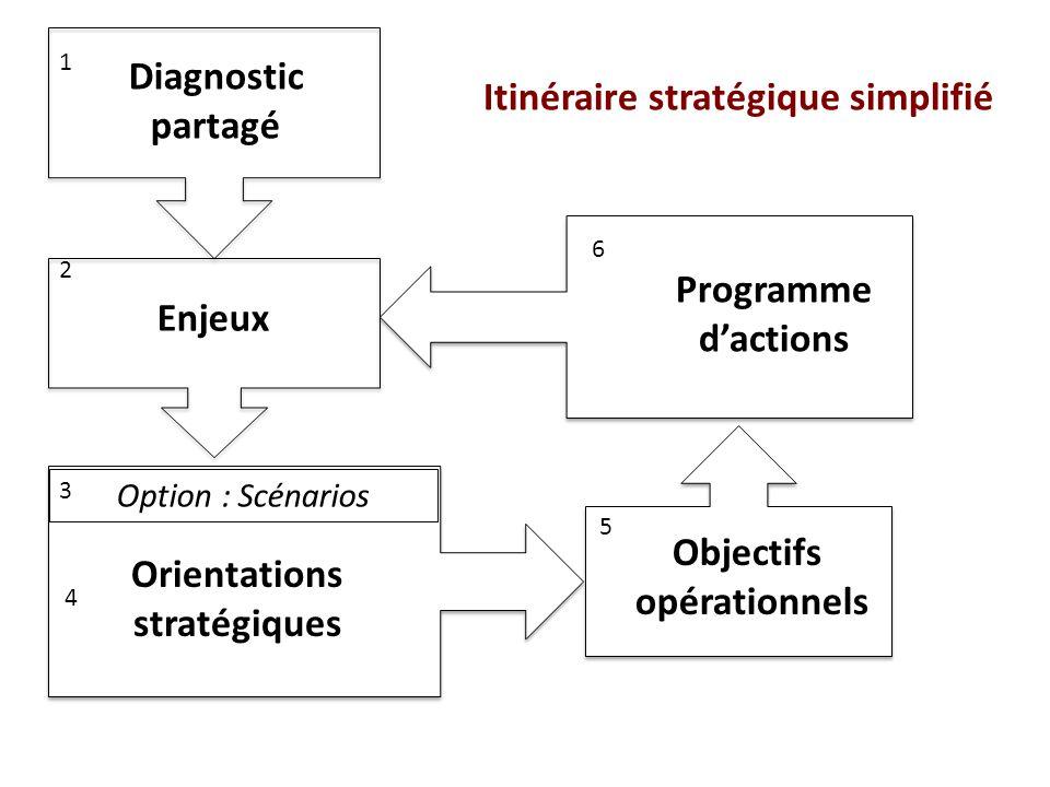 Diagnostic partagé Enjeux Orientations stratégiques Option : Scénarios Objectifs opérationnels Programme d'actions 1 5 3 2 6 4 Itinéraire stratégique