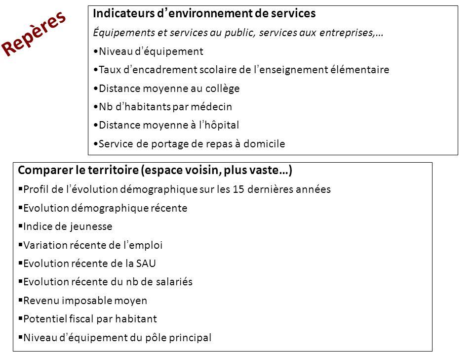 Indicateurs d ' environnement de services Équipements et services au public, services aux entreprises,… Niveau d ' équipement Taux d ' encadrement sco