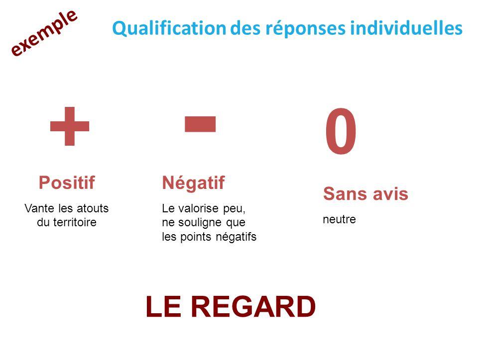 LE REGARD exemple Qualification des réponses individuelles + - 0 Positif Vante les atouts du territoire Négatif Le valorise peu, ne souligne que les p