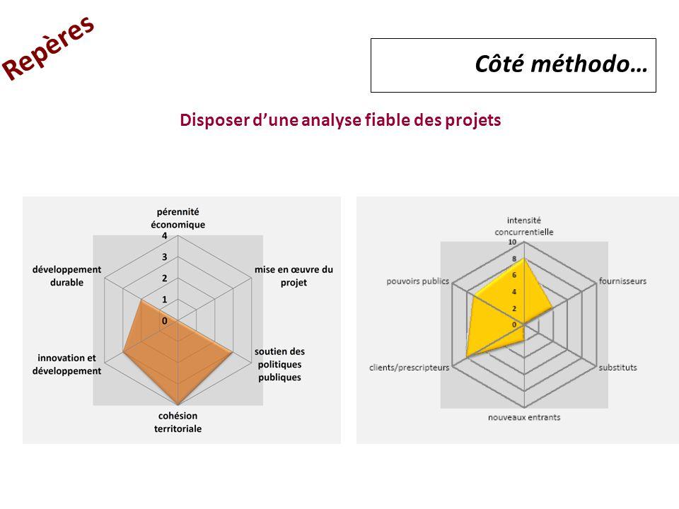 Repères Côté méthodo… Disposer d'une analyse fiable des projets