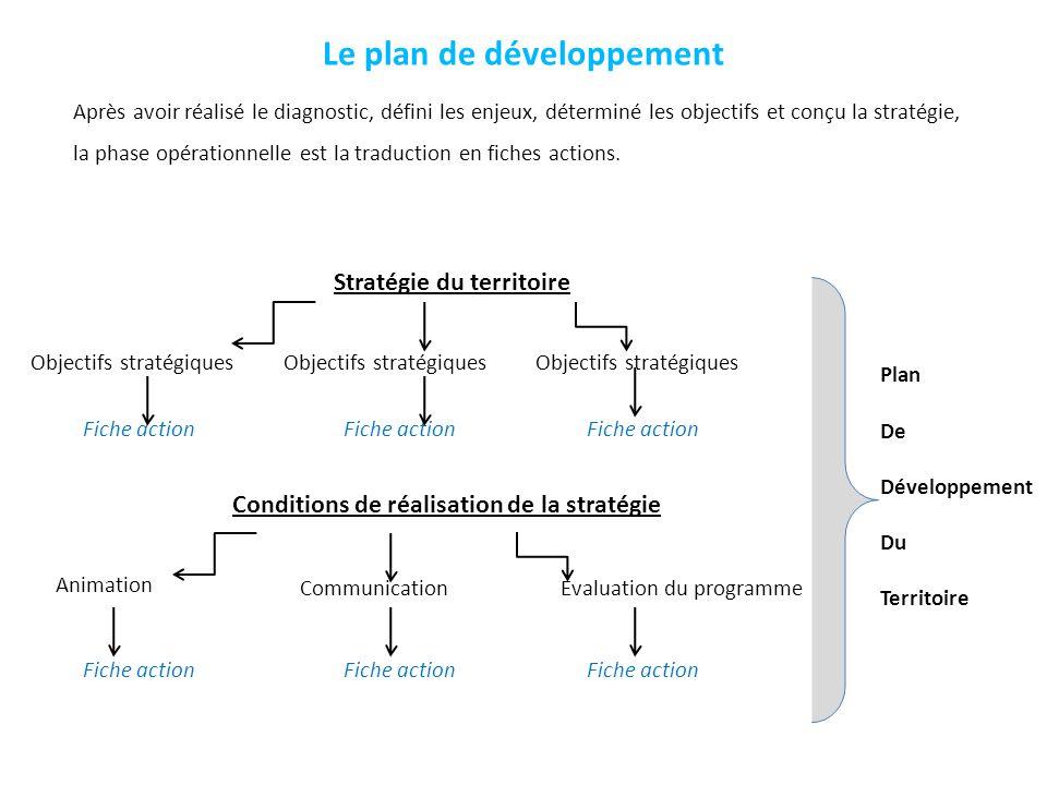 Le plan de développement Après avoir réalisé le diagnostic, défini les enjeux, déterminé les objectifs et conçu la stratégie, la phase opérationnelle
