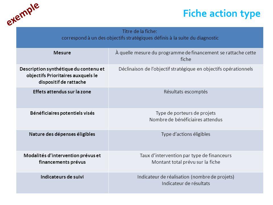 Fiche action type Titre de la fiche: correspond à un des objectifs stratégiques définis à la suite du diagnostic Mesure À quelle mesure du programme d