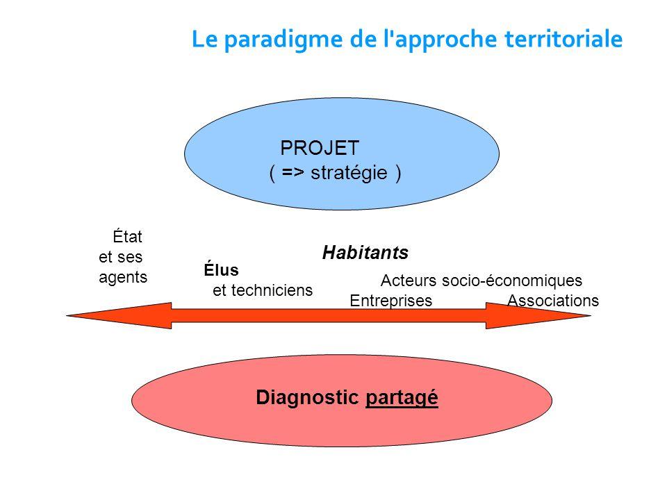 Le paradigme de l'approche territoriale État et ses agents PROJET ( => stratégie ) Diagnostic partagé Élus et techniciens Habitants Acteurs socio-écon