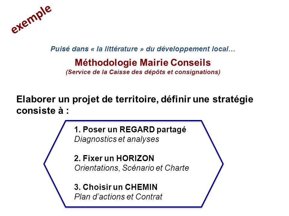 3) Bien traduire la stratégie en fiches actions Ne pas confondre critères d'éligibilité et de sélection.