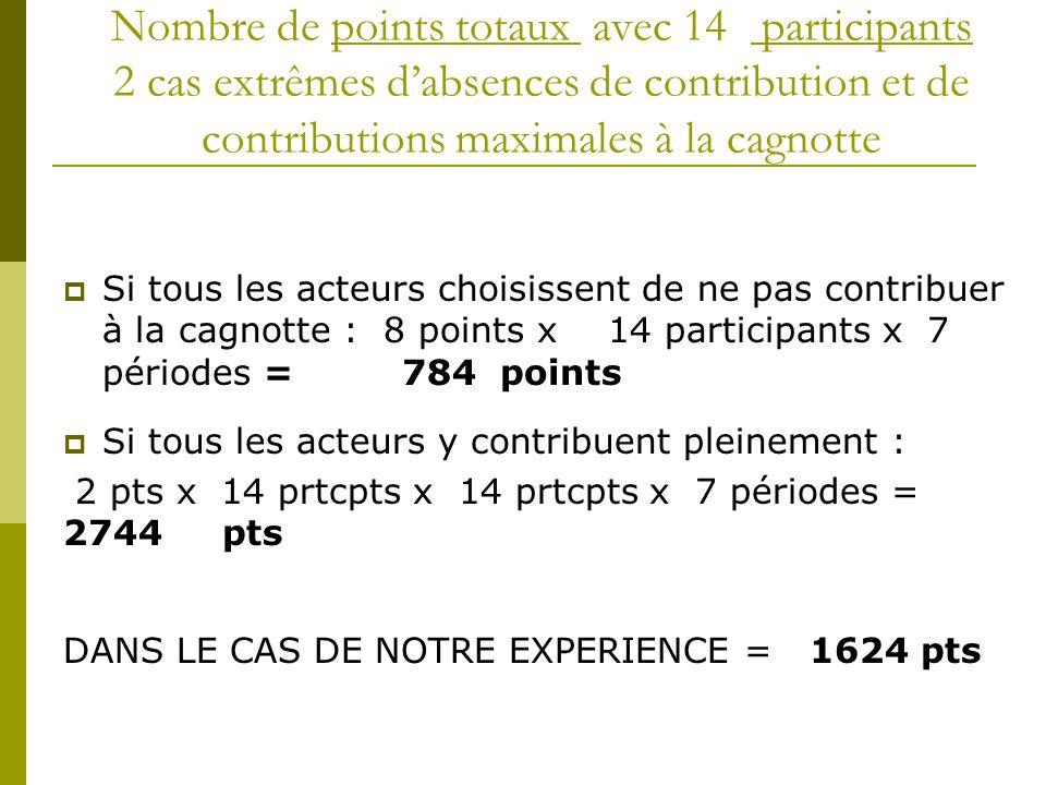 Nombre de points totaux avec 14 participants 2 cas extrêmes d'absences de contribution et de contributions maximales à la cagnotte  Si tous les acteurs choisissent de ne pas contribuer à la cagnotte : 8 points x 14 participants x 7 périodes = 784 points  Si tous les acteurs y contribuent pleinement : 2 pts x 14 prtcpts x 14 prtcpts x 7 périodes = 2744 pts DANS LE CAS DE NOTRE EXPERIENCE = 1624 pts