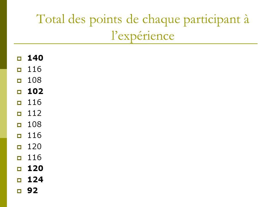 Total des points de chaque participant à l'expérience  140  116  108  102  116  112  108  116  120  116  120  124  92