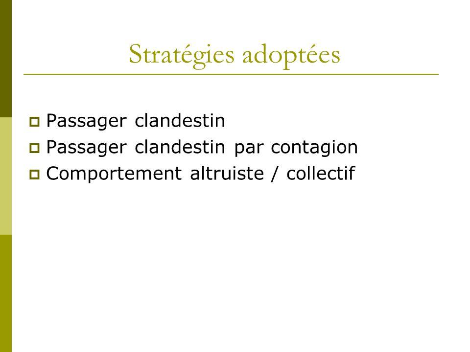 Stratégies adoptées  Passager clandestin  Passager clandestin par contagion  Comportement altruiste / collectif