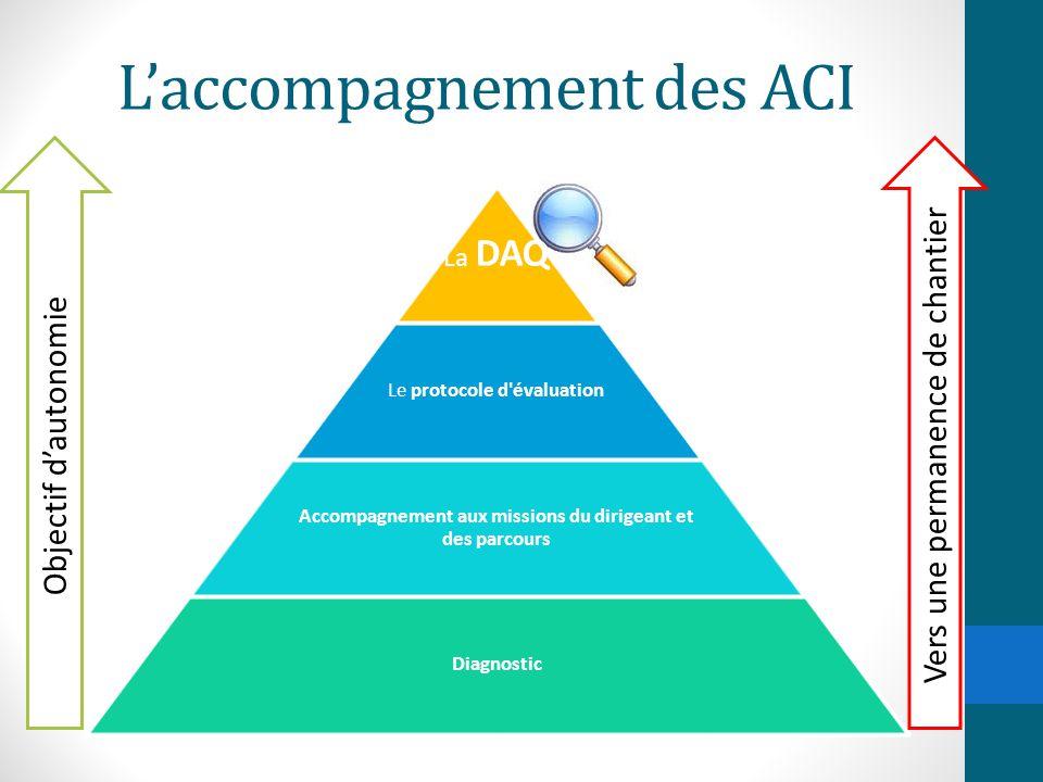 L'accompagnement des ACI La DAQ Le protocole d'évaluation Accompagnement aux missions du dirigeant et des parcours Diagnostic Objectif d'autonomie Ver