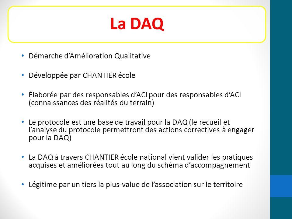 La DAQ Démarche d'Amélioration Qualitative Développée par CHANTIER école Élaborée par des responsables d'ACI pour des responsables d'ACI (connaissance