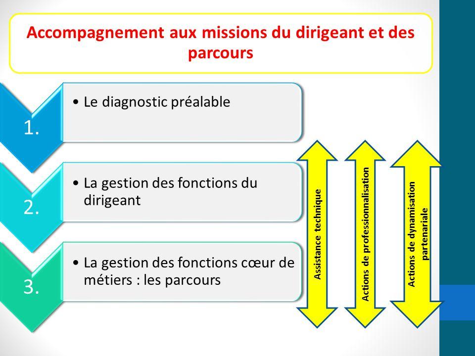 Accompagnement aux missions du dirigeant et des parcours 1. Le diagnostic préalable 2. La gestion des fonctions du dirigeant 3. La gestion des fonctio