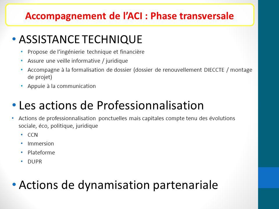 ASSISTANCE TECHNIQUE Propose de l'ingénierie technique et financière Assure une veille informative / juridique Accompagne à la formalisation de dossie