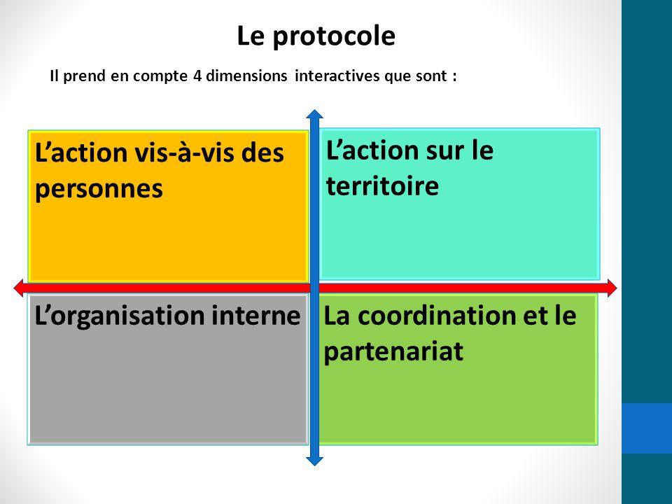 Le protocole Il prend en compte 4 dimensions interactives que sont : L'action vis-à-vis des personnes L'action sur le territoire La coordination et le
