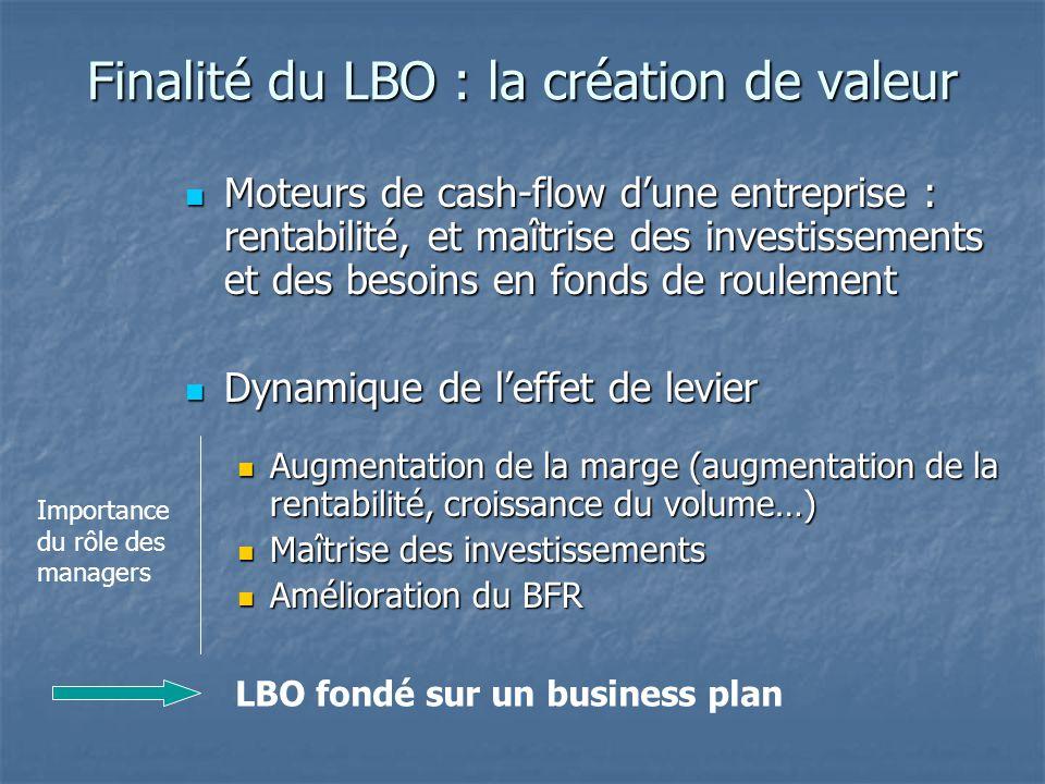 Finalité du LBO : la création de valeur Moteurs de cash-flow d'une entreprise : rentabilité, et maîtrise des investissements et des besoins en fonds d