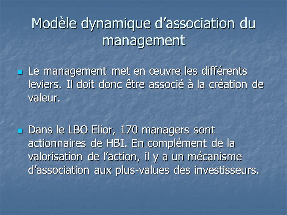 Modèle dynamique d'association du management Le management met en œuvre les différents leviers. Il doit donc être associé à la création de valeur. Le