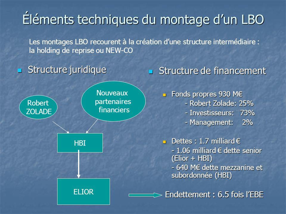 Éléments techniques du montage d'un LBO Structure juridique Structure juridique Structure de financement Structure de financement Fonds propres 930 M€