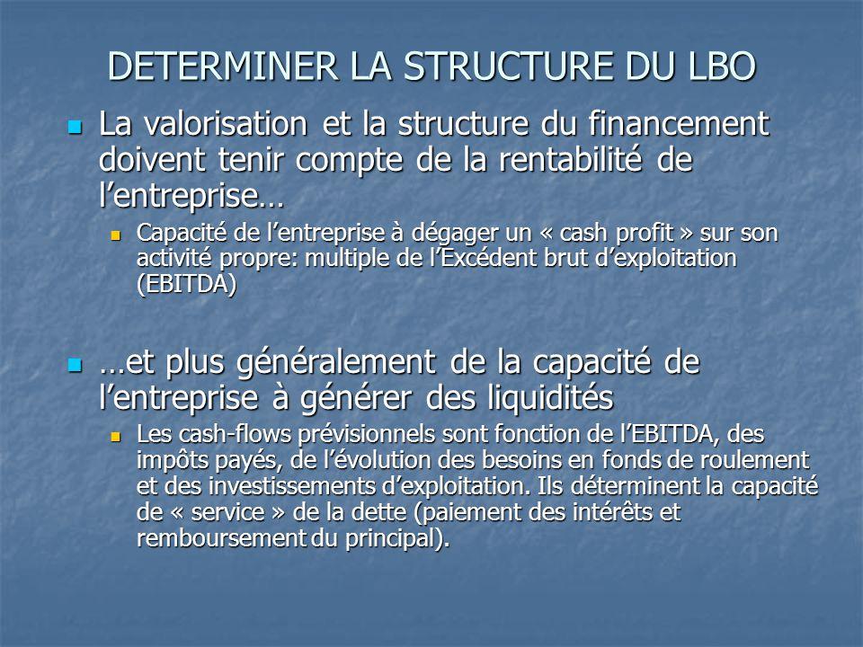 Le choix de la structure financière Structure de l'endettement Structure de l'endettement Dette in fine (« LBO de développement ») Dette in fine (« LBO de développement ») 6.5 fois EBITDA 6.5 fois EBITDA Couverture des risques par des covenants Couverture des risques par des covenants 4 ratios : le levier (Dette / Ebitda), la couverture des intérêts (Ebitda / Intérêts), le capex ratio (Investissements / CA) et le cash cover (Ebitda +/- variation de BFR > Investissements + Impôts + Service de la dette) 4 ratios : le levier (Dette / Ebitda), la couverture des intérêts (Ebitda / Intérêts), le capex ratio (Investissements / CA) et le cash cover (Ebitda +/- variation de BFR > Investissements + Impôts + Service de la dette) Ligne spéciale de financement d'acquisitions (faisant exception à la contrainte de cash cover) Ligne spéciale de financement d'acquisitions (faisant exception à la contrainte de cash cover)