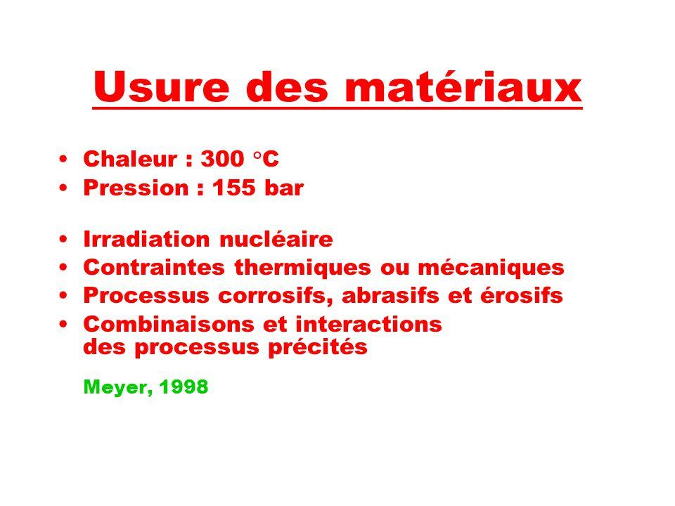 Usure des matériaux Chaleur : 300 °C Pression : 155 bar Irradiation nucléaire Contraintes thermiques ou mécaniques Processus corrosifs, abrasifs et érosifs Combinaisons et interactions des processus précités Meyer, 1998