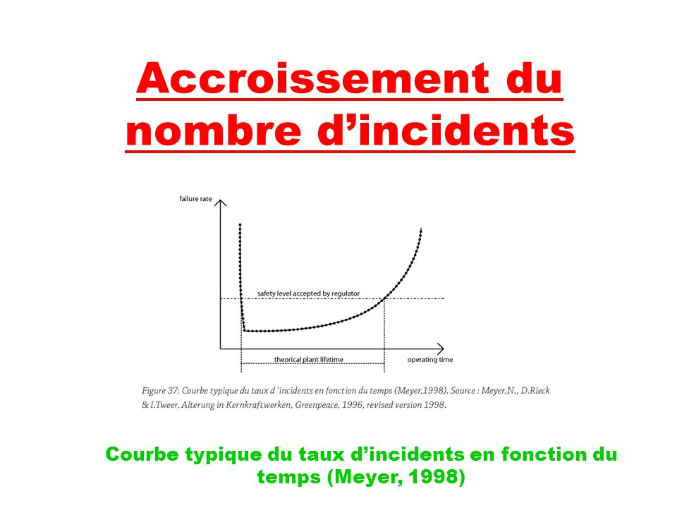 Accroissement du nombre d'incidents Courbe typique du taux d'incidents en fonction du temps (Meyer, 1998)