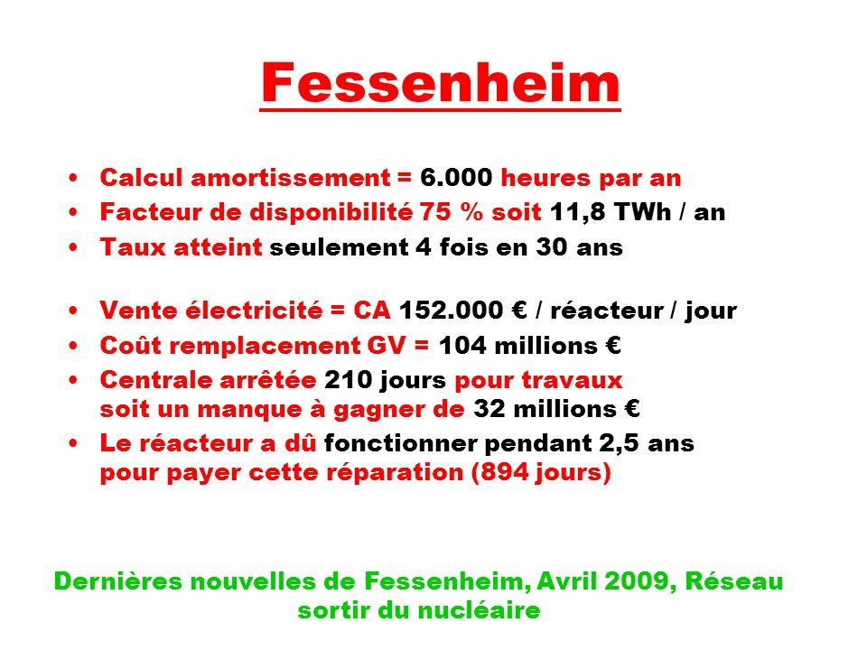 Fessenheim Calcul amortissement = 6.000 heures par an Facteur de disponibilité 75 % soit 11,8 TWh / an Taux atteint seulement 4 fois en 30 ans Vente électricité = CA 152.000 € / réacteur / jour Coût remplacement GV = 104 millions € Centrale arrêtée 210 jours pour travaux soit un manque à gagner de 32 millions € Le réacteur a dû fonctionner pendant 2,5 ans pour payer cette réparation (894 jours) Dernières nouvelles de Fessenheim, Avril 2009, Réseau sortir du nucléaire