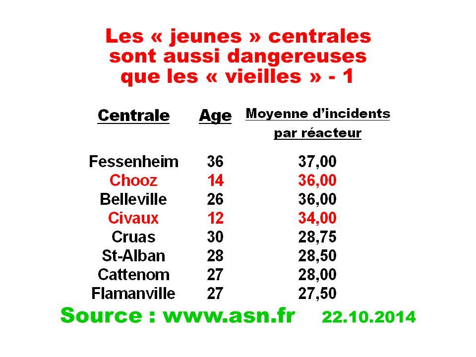 Les « jeunes » centrales sont aussi dangereuses que les « vieilles » - 1 Source : www.asn.fr 22.10.2014