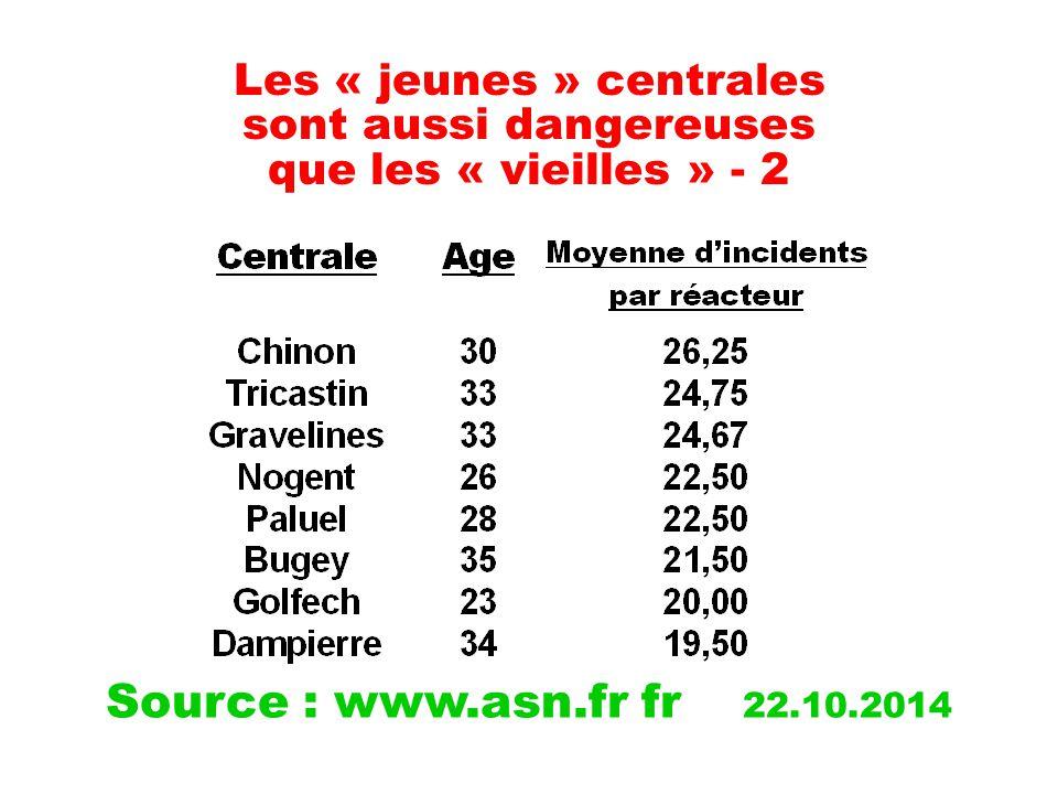 Les « jeunes » centrales sont aussi dangereuses que les « vieilles » - 2 Source : www.asn.fr fr 22.10.2014