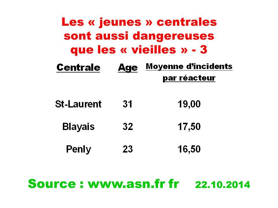 Les « jeunes » centrales sont aussi dangereuses que les « vieilles » - 3 Source : www.asn.fr fr 22.10.2014