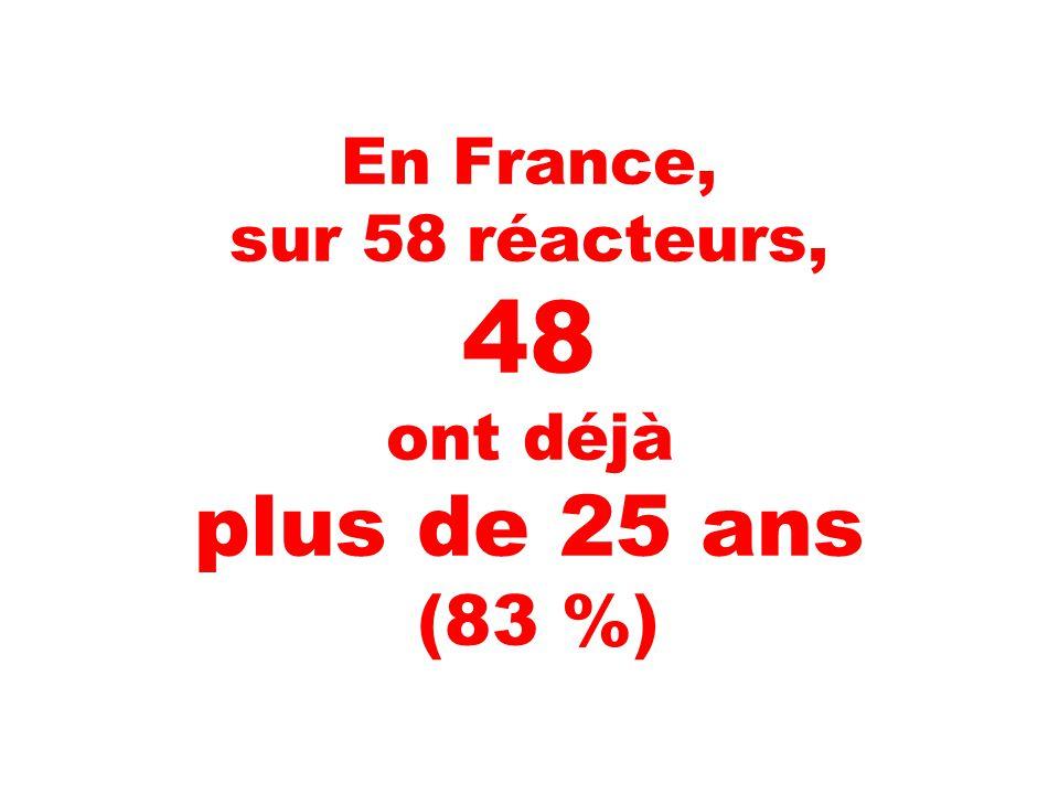 En France, sur 58 réacteurs, 48 ont déjà plus de 25 ans (83 %)