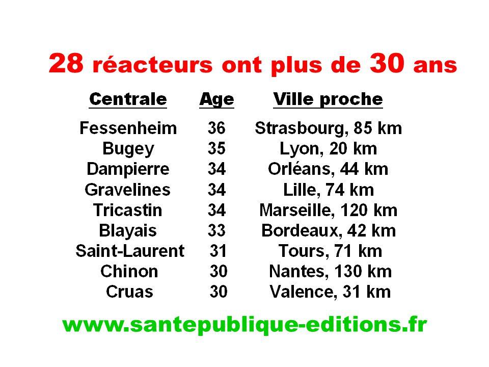28 réacteurs ont plus de 30 ans www.santepublique-editions.fr