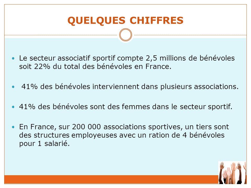 QUELQUES CHIFFRES Le secteur associatif sportif compte 2,5 millions de bénévoles soit 22% du total des bénévoles en France. 41% des bénévoles intervie